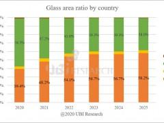 2020年上半年OLED面板市场表现报告公布